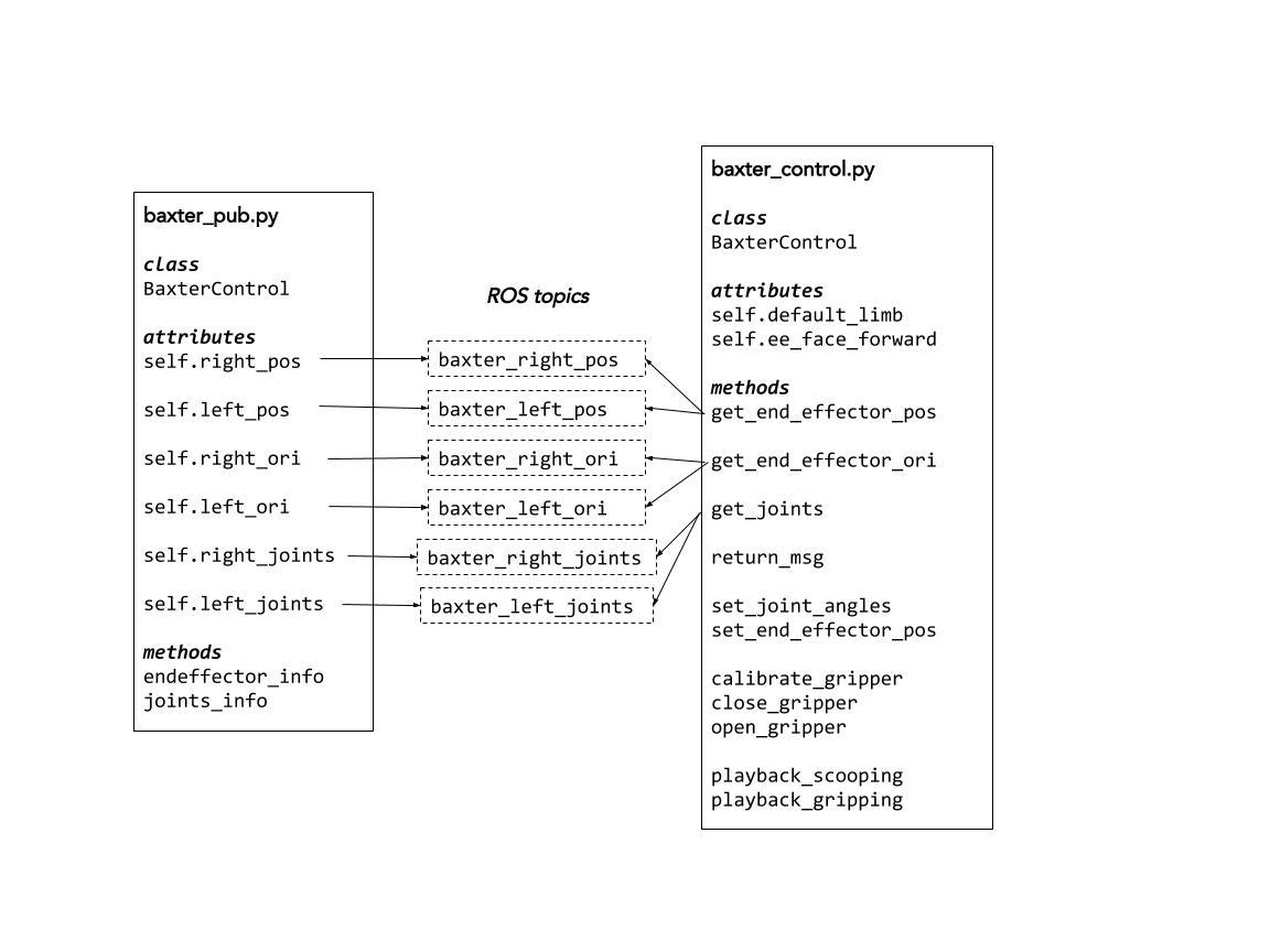 Baxter Control — DE3-ROB1-FEEDING 0 0 1 documentation